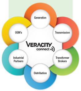 Veracity Connect Asset Management Utilities