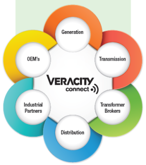 Veracity Connect Asset Management Utilities