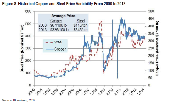 Veracity Asset Management Group Copper Steel Price Veracity