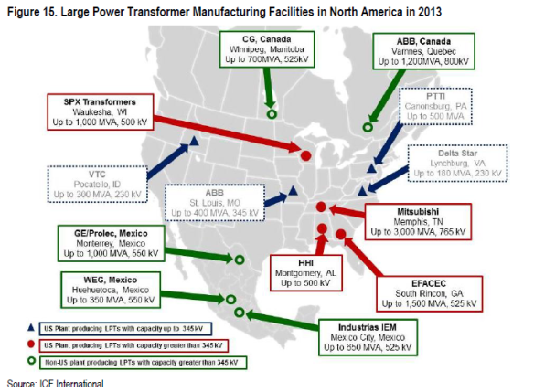 Large Power Transformers NA Manufacturing Facilities Veracity