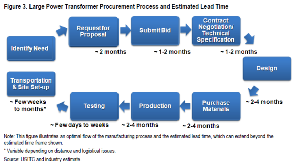 Large Power Transformers Manufacturing Process Lead Time Veracity