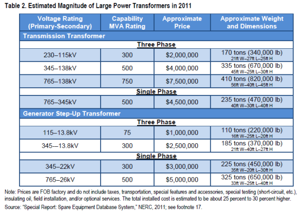 Large Power Transformers Features Veracity
