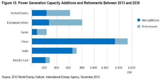 Large Power Transformers Retirement Veracity