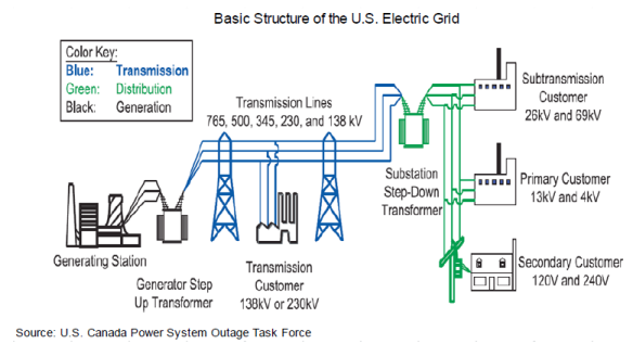 U.S. Grid Infrastructure Veracity Asset Management Group