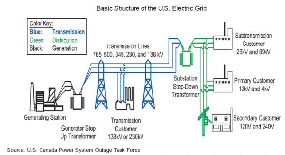 U.S. Grid Infrastructure Veracity Asset Management Group