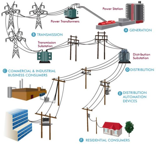 Electric Grid Power Texas Alliance Energy