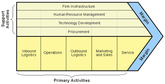 Michael Porter Value Chain Surplus Asset Management Investment Recovery