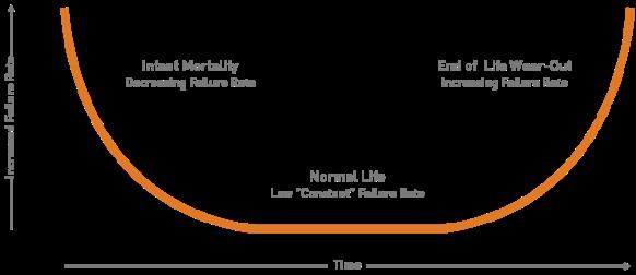 Bathtub curve Product