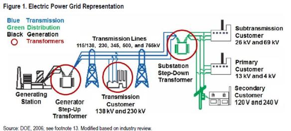Electric Grid Representation Veracity