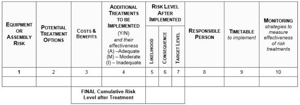 Equipment Criticality Risk Treatment Action Plan Utilities Asset