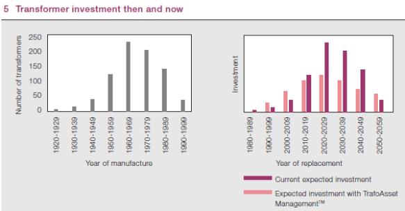 Power Transformer Investment ABB