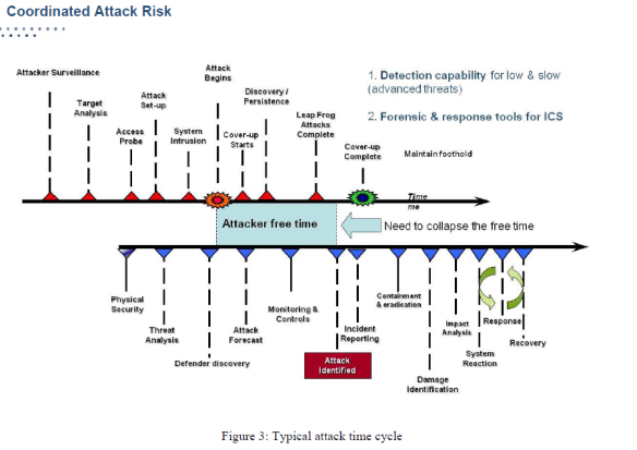 Coordinated Attack Risk Utility