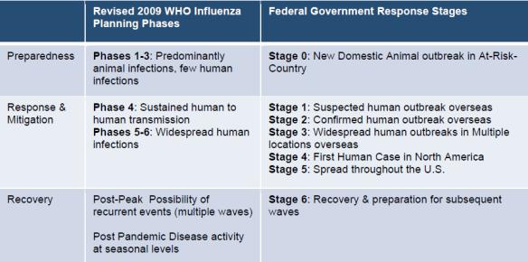 Pandemic Risks