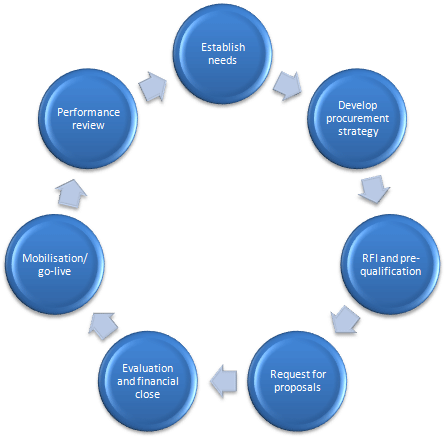 establishing a procurement strategy The procurement process can be complicated one strategic procurement is an organization-wide process it requires input from all departments and functional areas for an organization organizations should set up a strategic procurement team this team sets the overall direction for procurement, aligned with the business strategy.