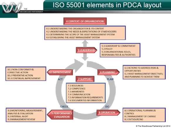 ISO 55000 2 Asset Management