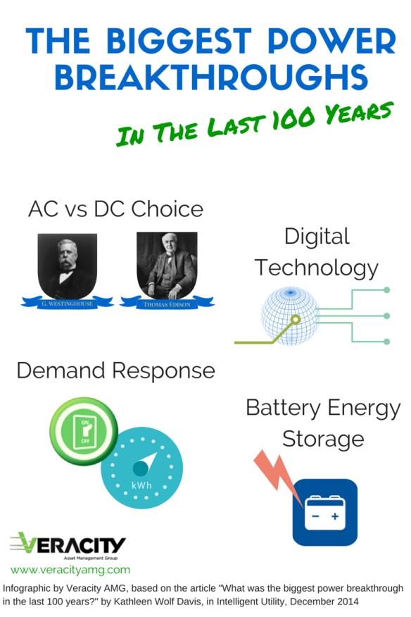 The Biggest Power Breakthrough infographic