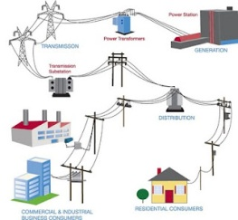 electric-grid (2) utility