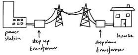 national-grid electric grid transformer